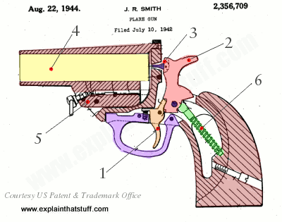 Labeled cutaway diagram of flare gun designed by John Smith in 1942, US Patent 2,356,709.