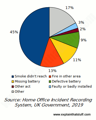 Pie chart showing the main reasons for smoke detector failures