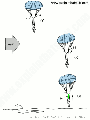 How a soft-landing parachute works, from US Patent 6,575,408.