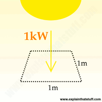 Artwork showing that a potential 1kW of solar energy hits one square meter of Earth.