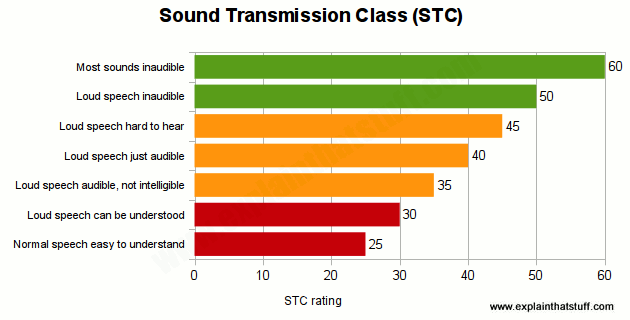Bar chart showing typical STC sound class ratings from 25 to 60.