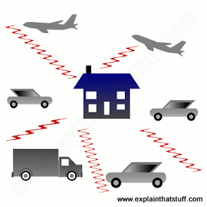 Clip art style illustration showing sound waves from cars, trucks, and planes arriving in a house.