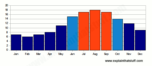 Bar chart showing year-round coastal sea temperatures for South Central UK.