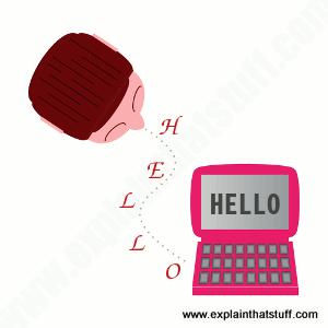 Clipart style artwork showing a person saying hello to a computer with voice/speech recognition