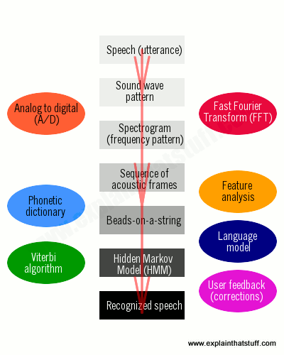 Summary of the key stages of speech recognition and some of the computational processes that are involved.