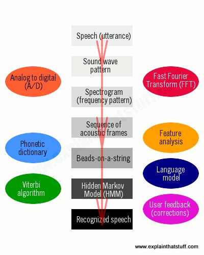 How does speech software work? - Explain that Stuff