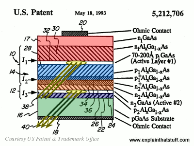 Artwork showing a two-stack semiconductor laser diode. From US Patent 5,212,706.