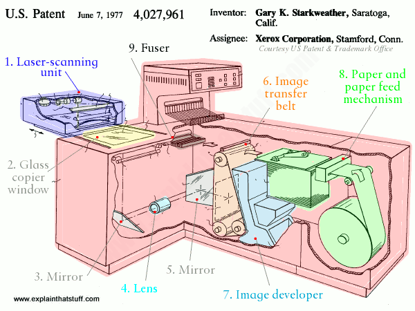 How Do Laser Printers Work Explain That Stuff