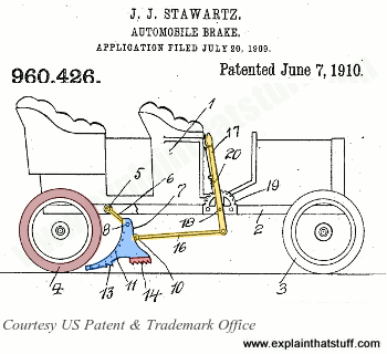 Primitive friction brake for a car from 1910 patent by John Stawartz, US Patent 960,426.