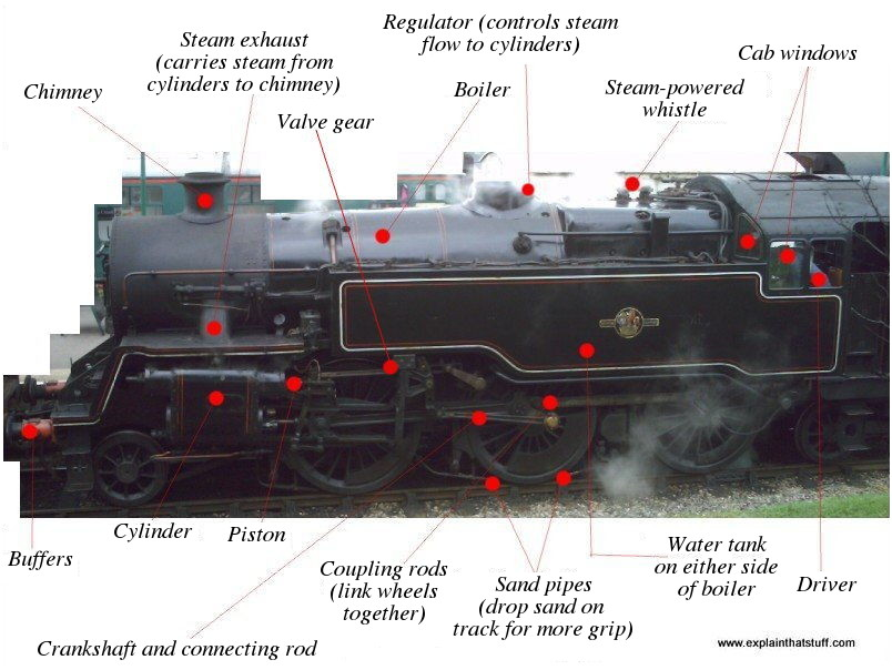 how do steam engines work? who invented steam engines? Tiger Tank Diagram photo showing the main component parts of a steam engine