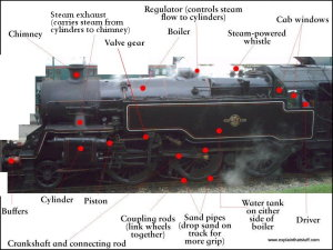 Photo showing the main component parts of a steam engine