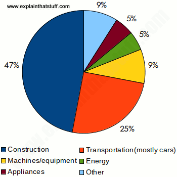 Pie chart showing major uses of steel in the United States
