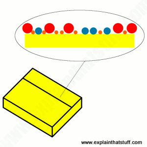 How microcapsules of adhesive help a Post-it note to stick repeatedly.