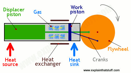 how do stirling engines work explain that stuff the parts of a displacer stirling engine