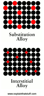 artwork showing the difference between interstitial and substitution alloys