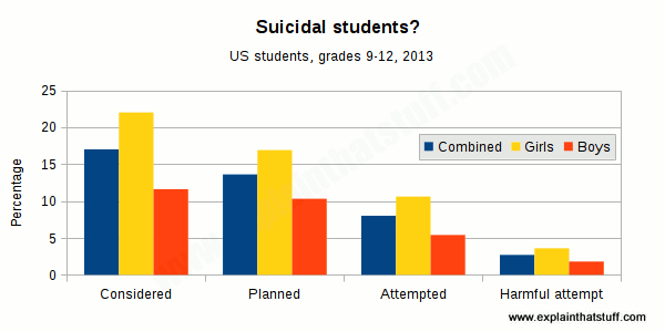Chart comparing how many grade 9-12 boys and girls have suicidal thoughts, plans, and mild or harmful suicide attempts.