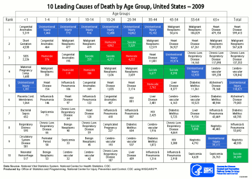 Top 10 leading causes of death for different age ranges in the United States, 2009.