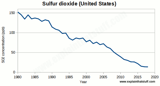Line chart showing falling sulfur dioxide emissions in the United States.