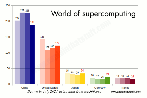 Bar chart showing which countries have the most supercomputers in the top 500.