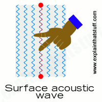 How a surface-acoustic wave touchscreen works