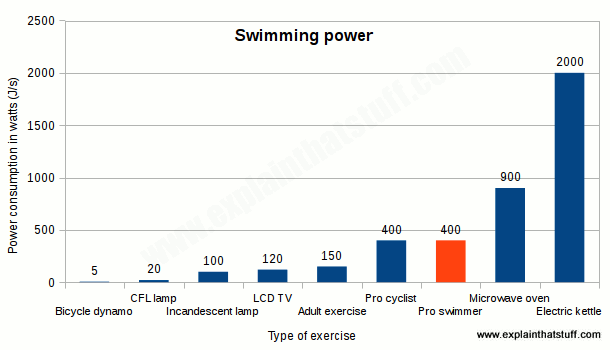 Bar chart comparing the power consumption of swimming in watts to other everyday types of power use.