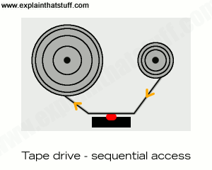 Artwork showing how a tape drive has to access information sequentially.