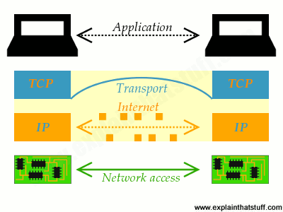 A practical example of the TCP/IP model of networking and how it relates to the Internet.
