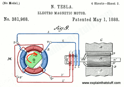 Nikola Tesla's design for an electric motor from his 1888 US patent, number 381,968.