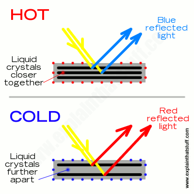 Simple artwork showing how thermochromic liquid crystals reflect different colored light at different temperatures.