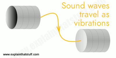 Simple illustration of a tin-can telephone with two cans linked by string and sending sound waves as vibations