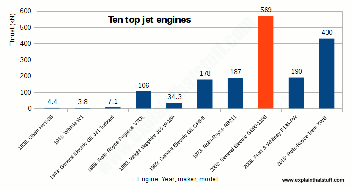 Bar chart comparing thrust in kilonewtons produced by 10 different jet engines produced between 1938 and 2015.