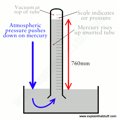 Artwork illustration showing how a Torricellian barometer works.