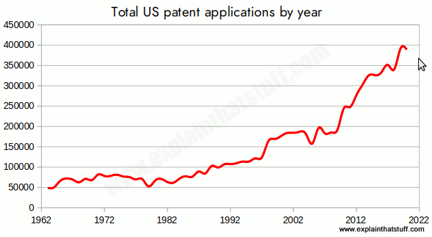 Bar chart showing total number of patents granted by US Patent & Trademark Office from 1962 to 2020.