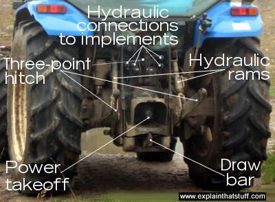 How do tractors work? - Explain that Stuff