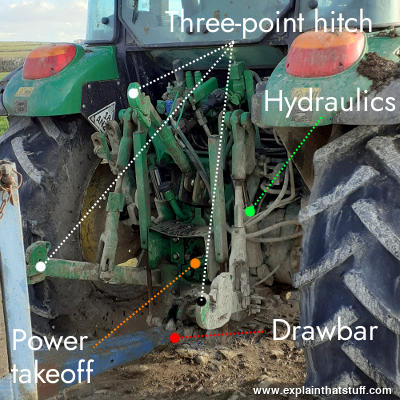 Rear view of a John Deere tractor showing the three-point hitch, hydraulics, and drawbar.