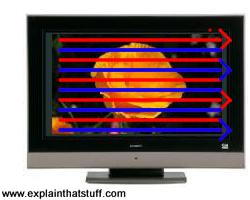 How interlaced TV scanning works