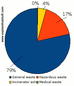 Chart showing the ordinary, hazardous, medical, and ash waste produced per person per year.