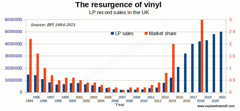 Vinyl resurgence: chart showing annual sales and market share of vinyl LP records in the UK from 2000 onwards.
