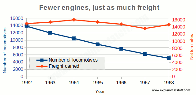 Chart showing how UK rail freight became more efficient in the 1960s, with just as much freight carried by less than half as many locomotives.