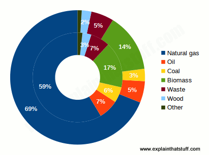 Pie chart showing total number of CHP installations broken down by fuel type, with fossil fuels representing the majority.