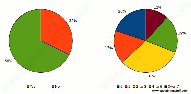 Pie charts showing dishwasher ownership and frequency of use.