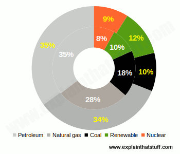 Pie chart showing percentage of US energy supplied by different fossil fuels, nuclear power, and renewables.