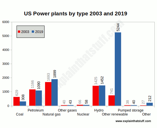 Bar chart comparing the number of US power plants by energy type for 2003 and 2018.
