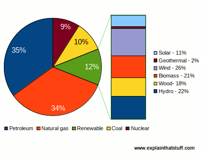 Chart showing percentage of US energy supplied by different fossil fuels and renewables.