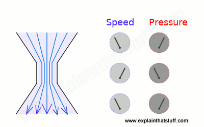 Venturi effect: when a fluid flows through a narrower space, its speed increases but its pressure falls