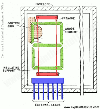 Diagram showing structure of a typical VFD vacuum fluorescent display, indicating the arrangement of anode, cathode, and grid inside envelope, with control leads.