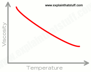 Chart showing how the viscosity of memory foam decreases with increasing temperature