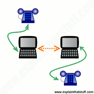 How does VoIP and Skype work? - Explain that Stuff