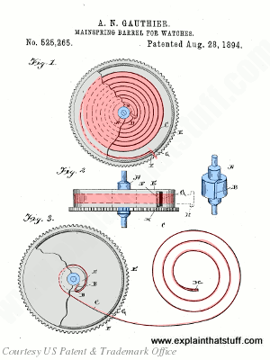 The basic arrangement of a mainspring in a watch from US Patent 525,265.