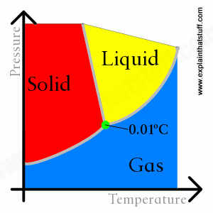 Simplified phase diagram for water showing that ice, water, and steam can coexist at 0.01degC.
